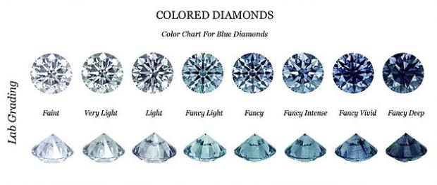 couleurs diamants bleus